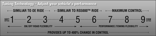 Rancho Rear RS9000XL Series High Performance Shock (Wrangler JK 2007-2018)