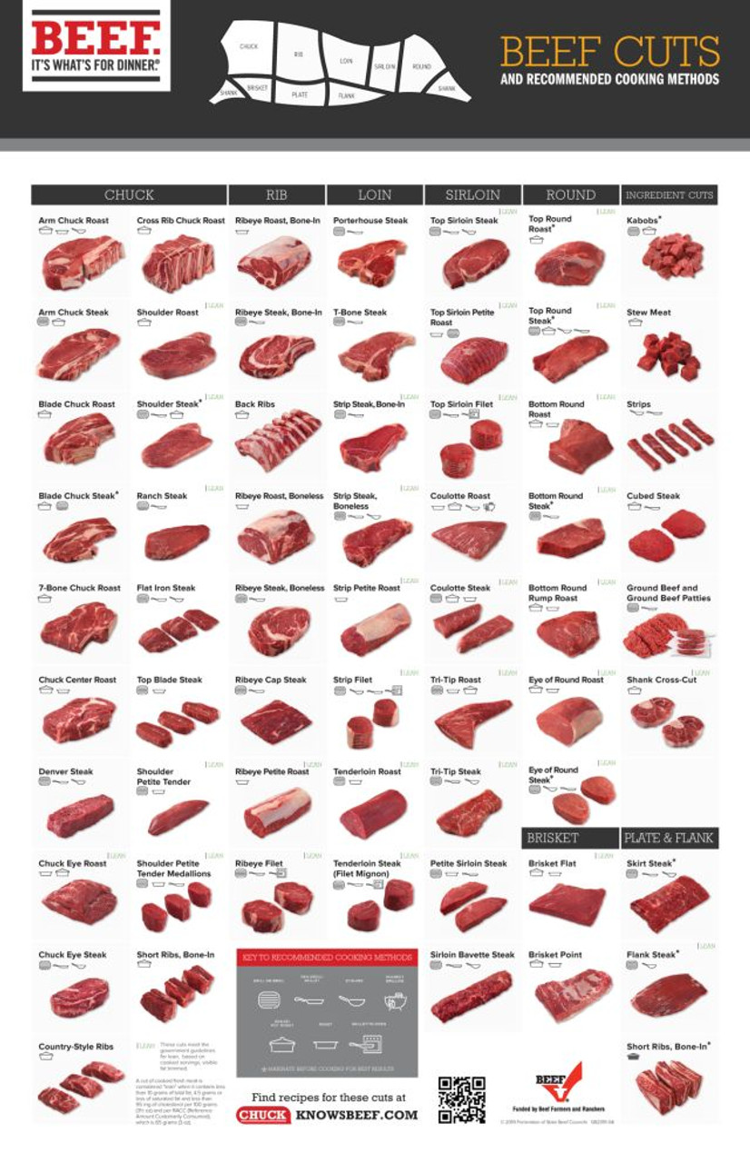 Beef Cut Poster
