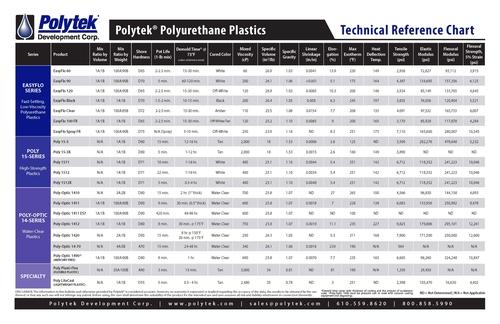 Polytek Polyurethane Plastics - Technical Specifications Chart