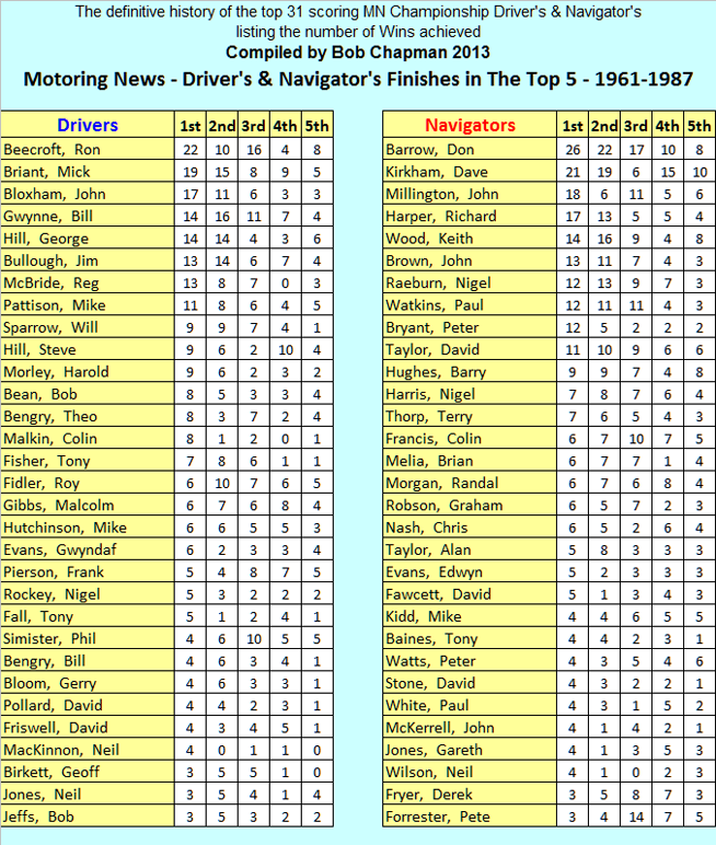 Motoring News Championship 1961 - 1987 - Bob Chapman's definitive history of the top 31 Driver's and Navigator's individual points scored on every event