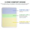 3 zone design features built in lumbar to provide back support for proper alignment