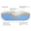 Contour Pillow provides orthopedic support and spinal alignment for side sleepers