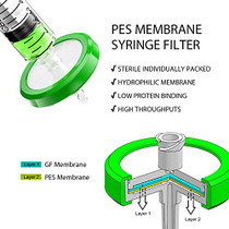 Sterile Pes Syringe Filter, More Than 100mL High Throughput, 33mm Diameter, 0.22um Pore Size, Individually Packaged 10pcs by Albert's Filter