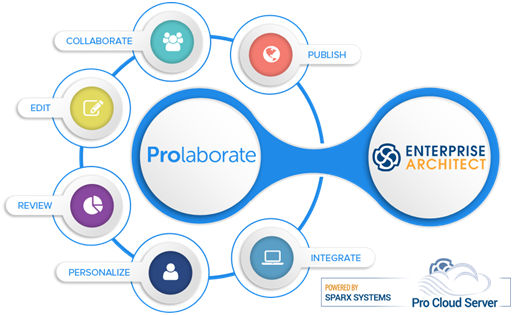 Prolaborate-ProCloud Server