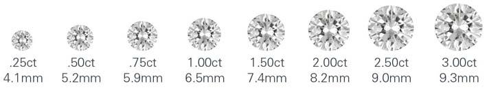 carat-diamond-proportionate-chart-2-2.jpg
