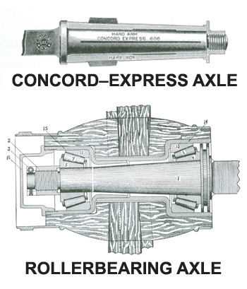 Concord-express axle and rollerbearing axle diagram