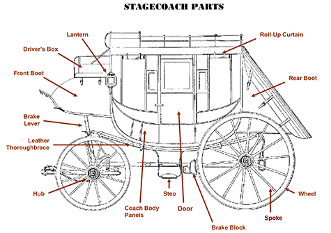 stagecoach-parts-nomenclature.jpg