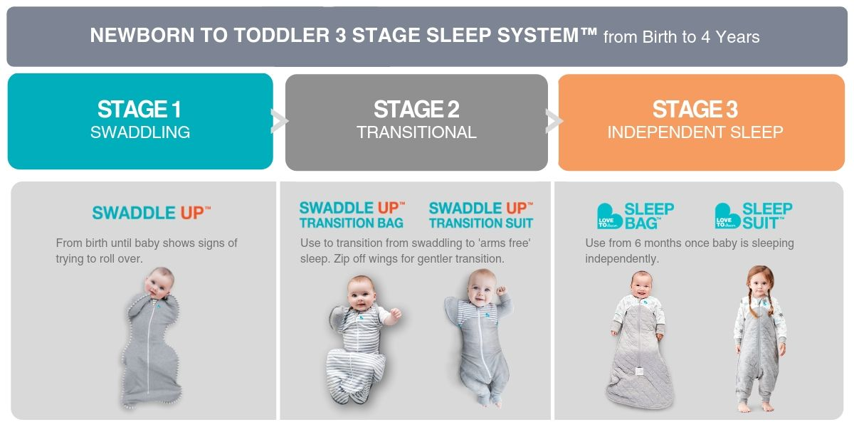 more-sleep-from-day-one-3-stage-sleep-system.jpg