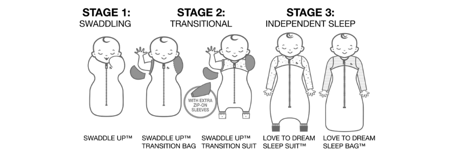 warnings-3-stage-sleep-system.png