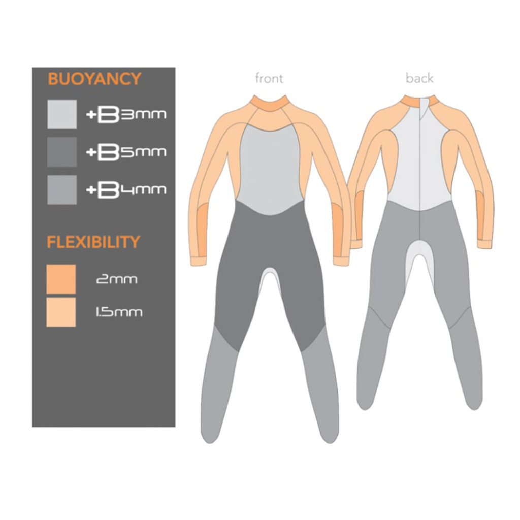 Thickness panels on the blueseventy Fusion Full Wetsuit Men