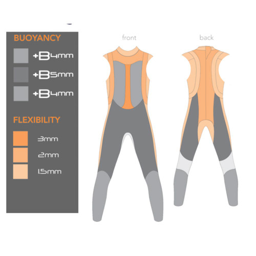 blueseventy Reaction Sleeveless Wetsuit Women thickness