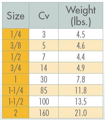 Sharpe 34834 Cv chart