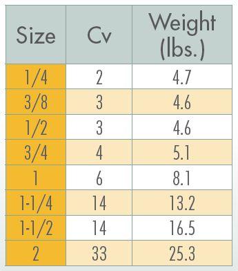 Sharpe 44834 Cv chart