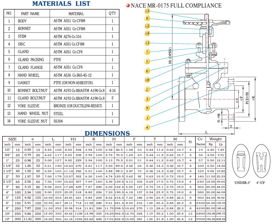 TCI GTF valve dimensions and weight