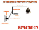 Engine Science: The Governor System