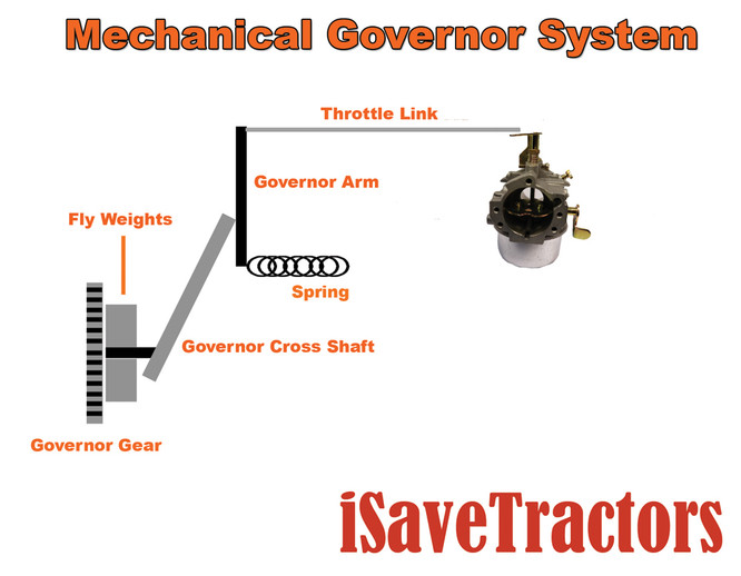 kohler k181 wiring diagram engine science the governor system isavetractors  engine science the governor system