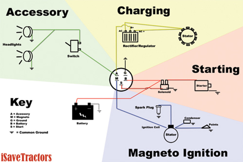 basic wiring diagram for all garden tractors using a stator and small engine magneto wiring diagram sample basic wiring diagram for small engines using magneto ignition with points