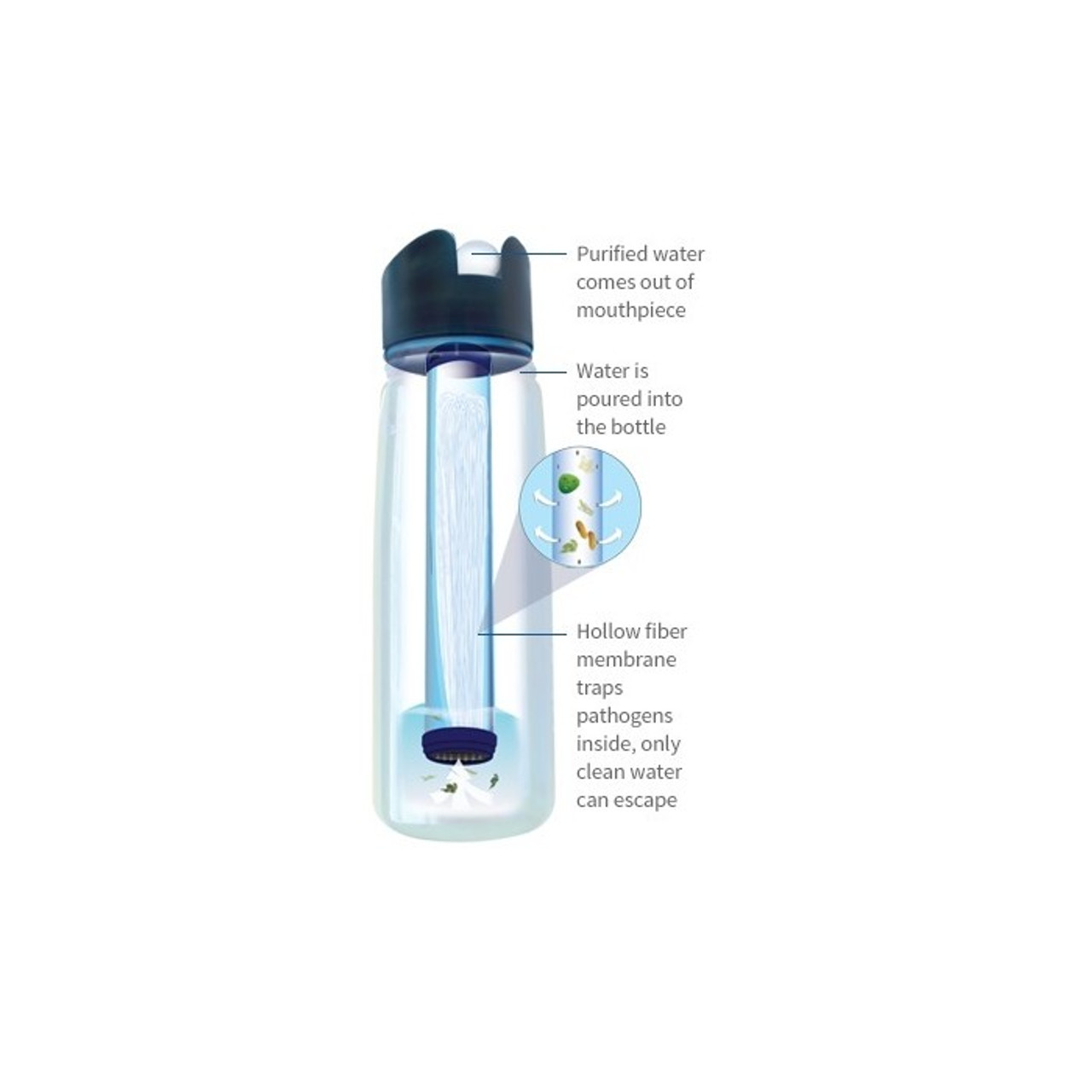 2 Stage Filtration LifeStraw Go Personal Water Filter Bottle Purifier