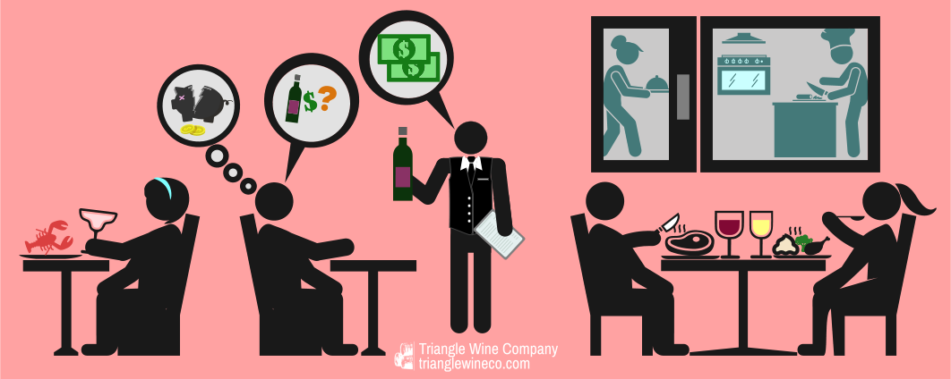Why does wine cost so much in restaurants