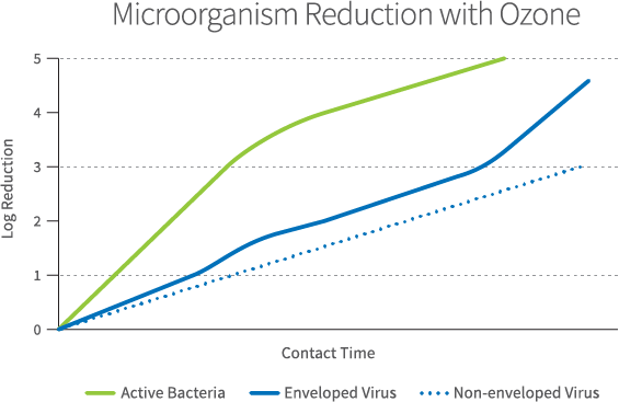 microorganism-reduction-chart-lo-2.png