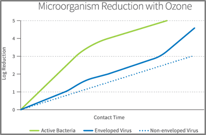 ozone-micro-reduction-1.png