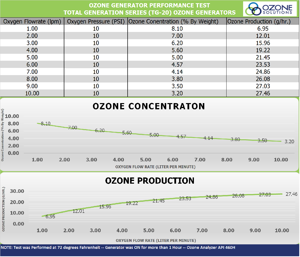 Ozone Solutions TG-20
