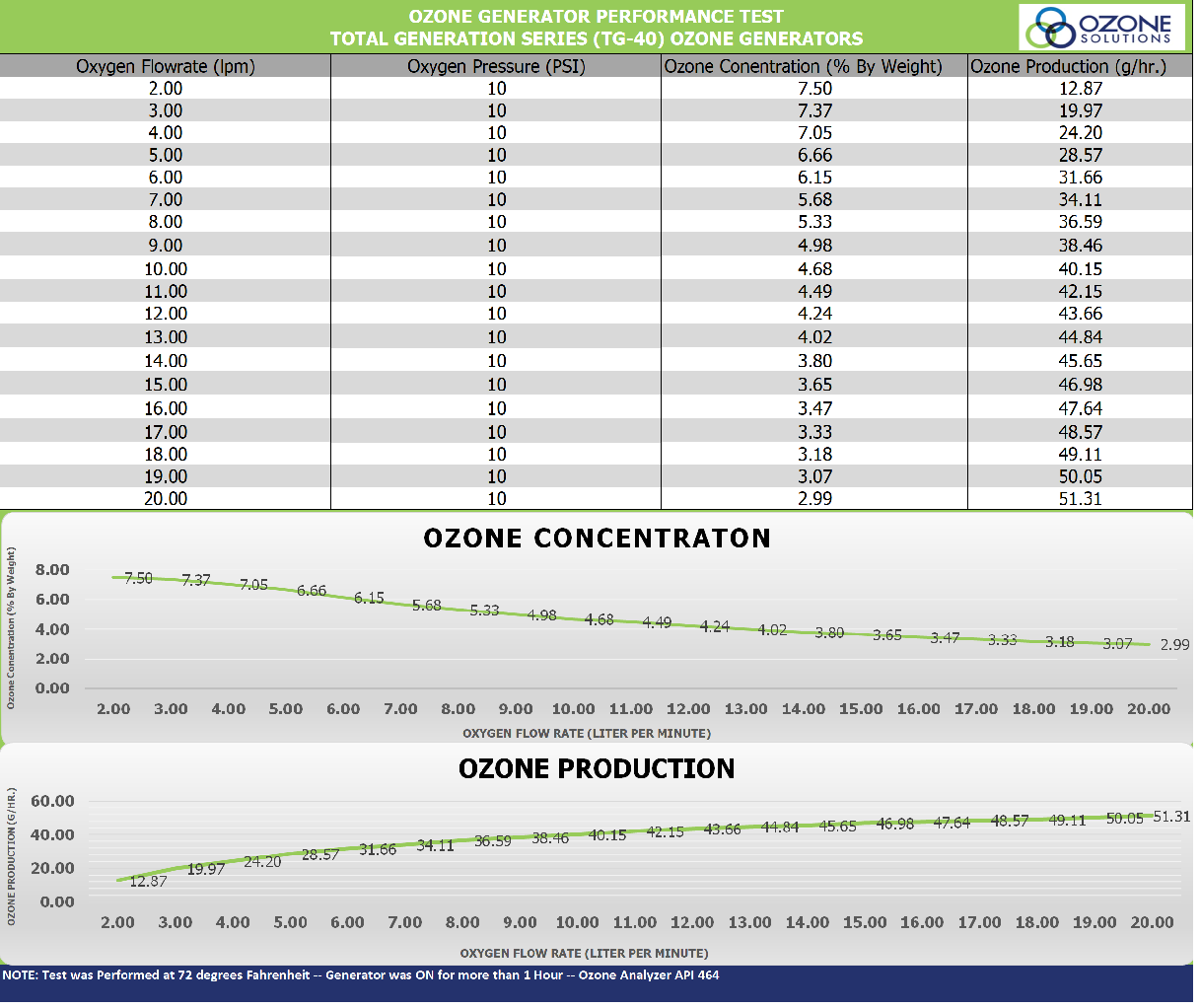 Ozone Solutions TG-40 Rental