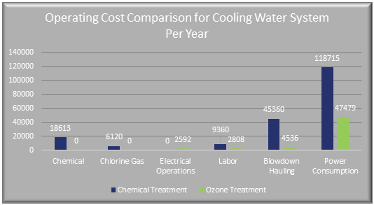 yearly-ozone-savings.png