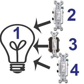 4 Way Light Switches