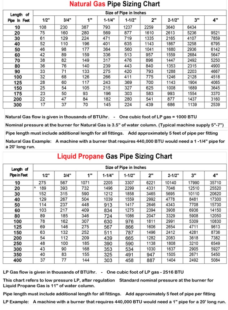 gas-pipe-sizing-chart.jpg