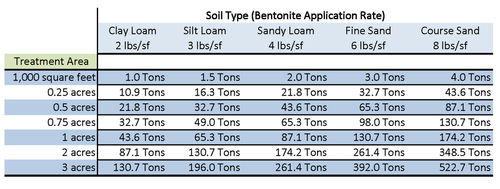 Bentonite clay pond leak repair application rate
