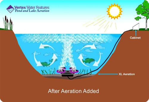 Pond aerator generates top-to-bottom oxygenation