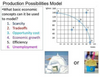 Production Possibilities Frontier Simulation and Graphing Practice Worksheet