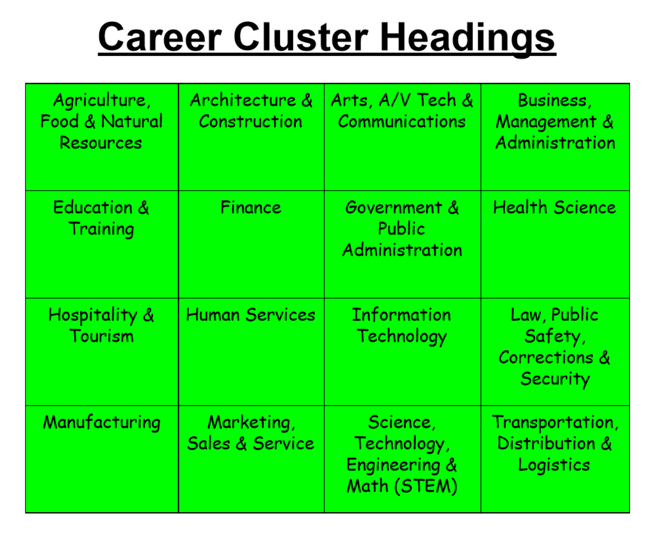 Career Cluster Sorting Activity