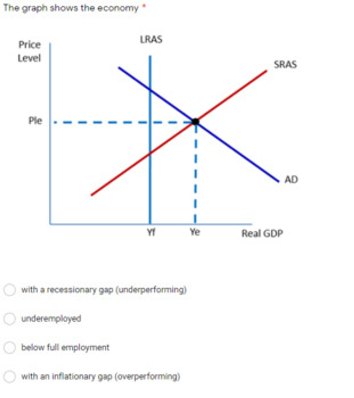 Economics Graphing Review Test, Printable or Google Classroom Distance Learning