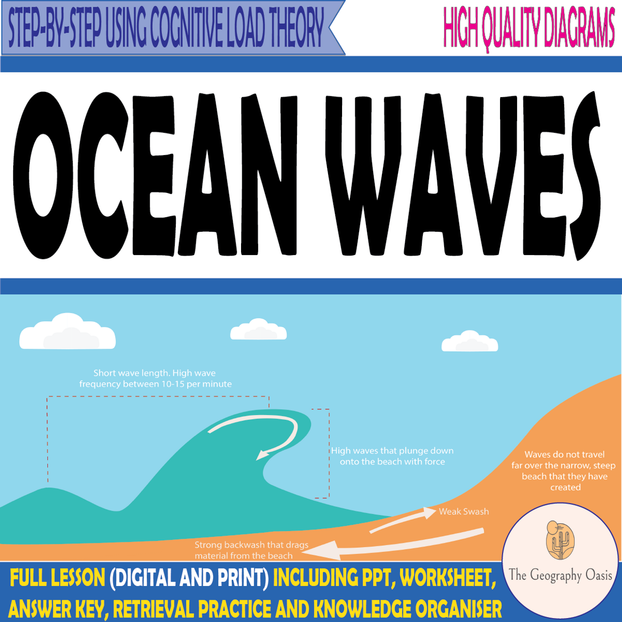 Coastal Waves- Constructive and Destructive Waves - FREE