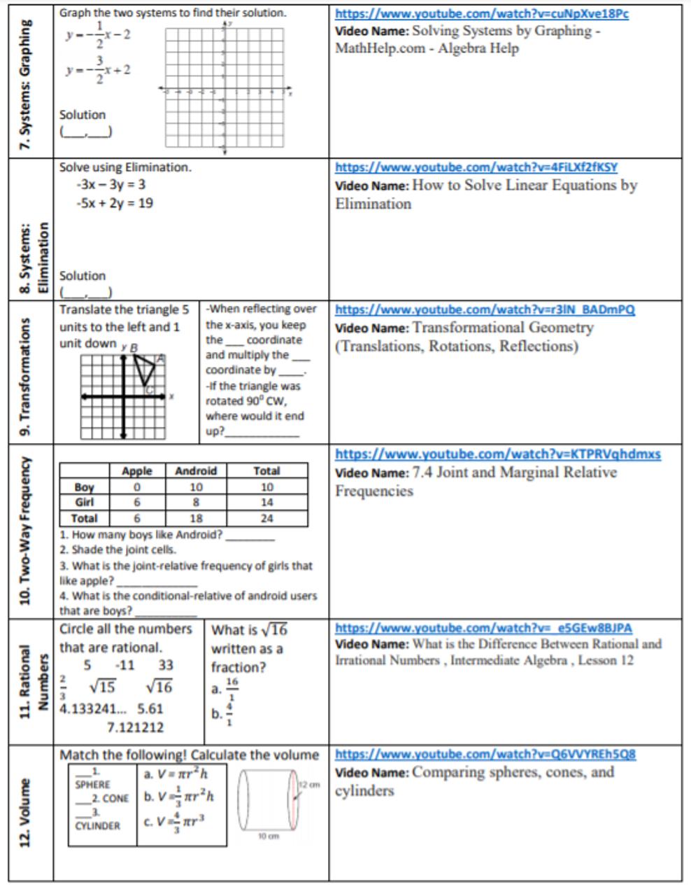 Math 8 Cumulative Final: Study Guide + Video Links