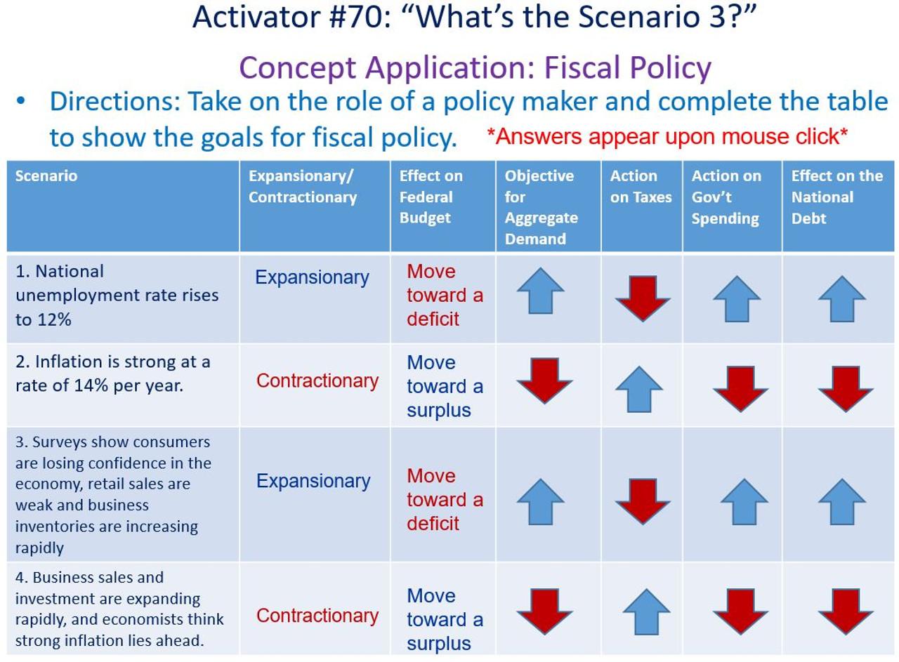 101 Economic Activators, Icebreakers for Economics Course