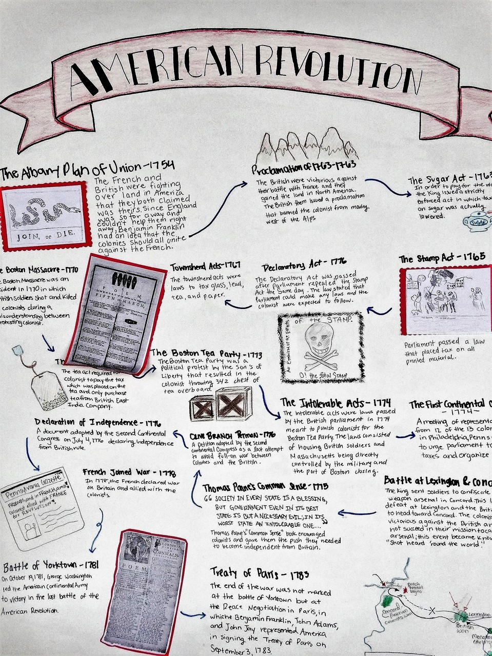 Project: American Revolution Annotated Timeline