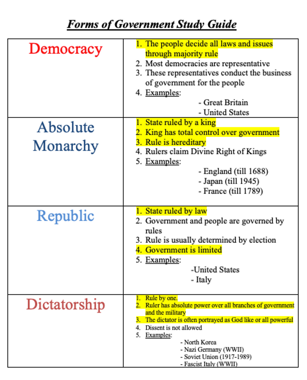 Forms of Government Study Guide