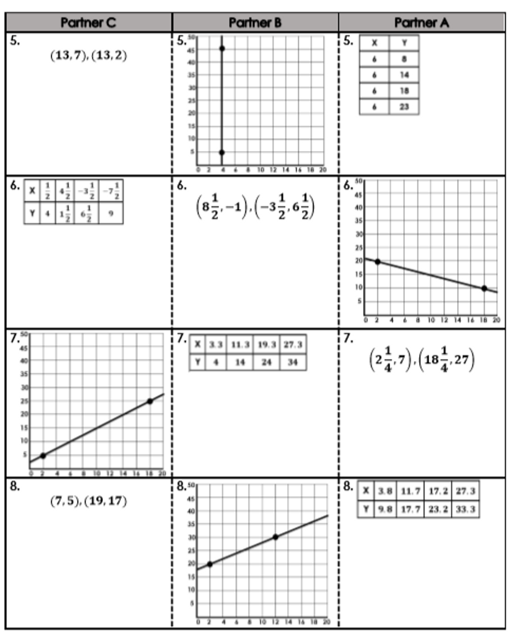 Finding Slope (Rate of Change) Using Graphs, Points, and Tables Group Activity
