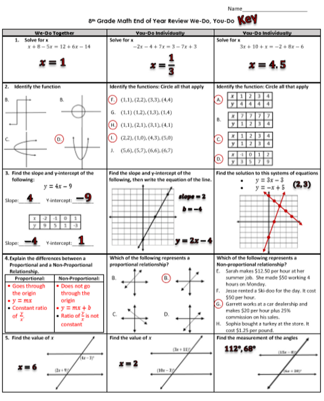 8th Grade Math End of Year Review You Do, We do