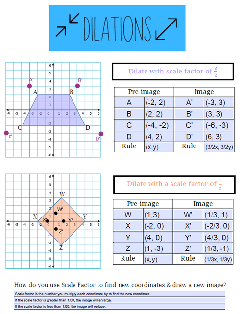 Dilations Editable Notes - Interactive