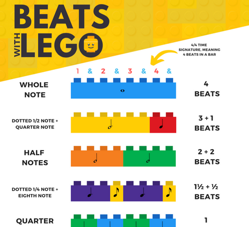 Music Beats with Lego - POSTER
