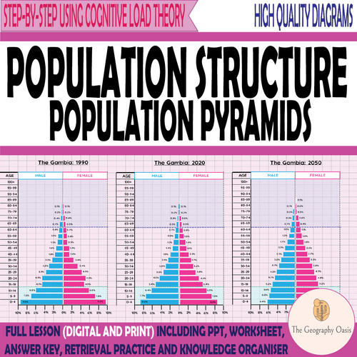 Population Structure (Pyramids)