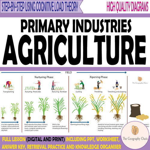 Primary Industries- Agriculture (Farming)
