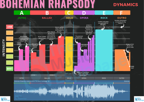 Queen-Bohemian Rhapsody - LISTENING SKILLS