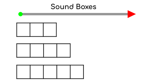 Distance Learning Phonemic Awareness Middle Sound Substitution