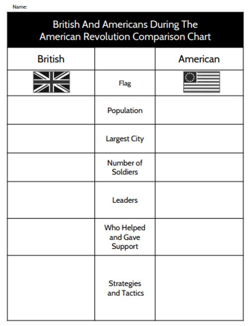 British vs. Americans - American Revolution