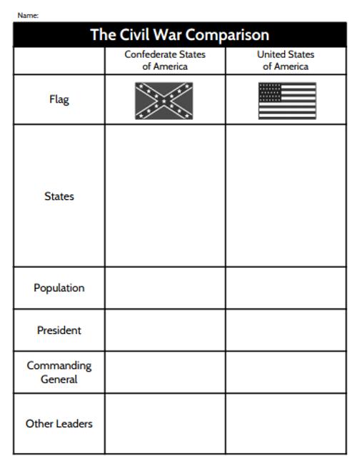 Civil War:  North and South Comparison Graphic Organizer
